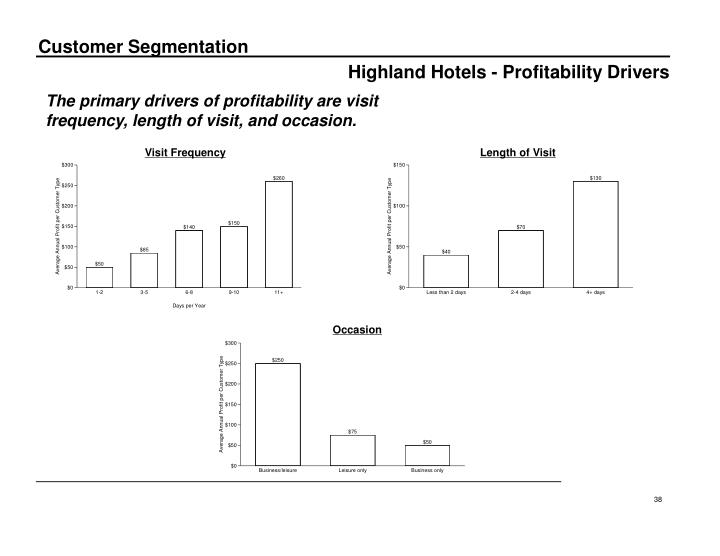Highland Hotels - Profitability Drivers