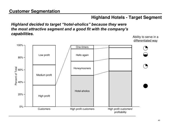 Highland Hotels - Target Segment