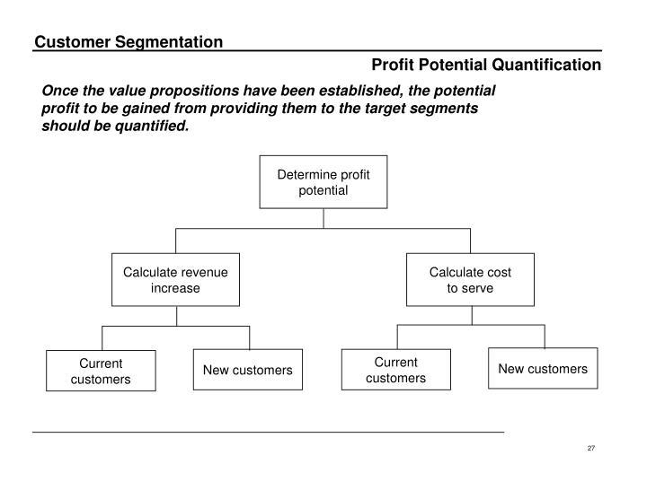 Profit Potential Quantification