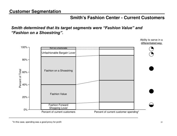 Smith's Fashion Center - Current Customers