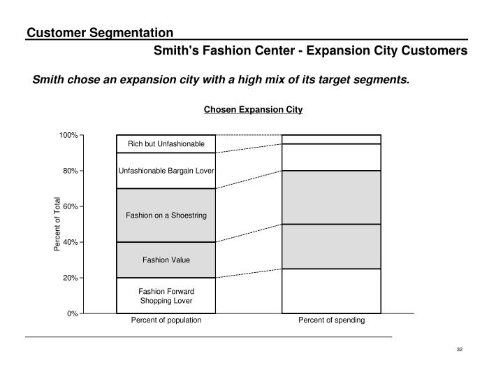 Smith's Fashion Center - Expansion City Customers