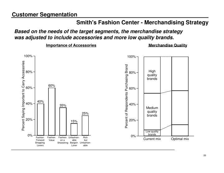 Smith's Fashion Center - Merchandising Strategy