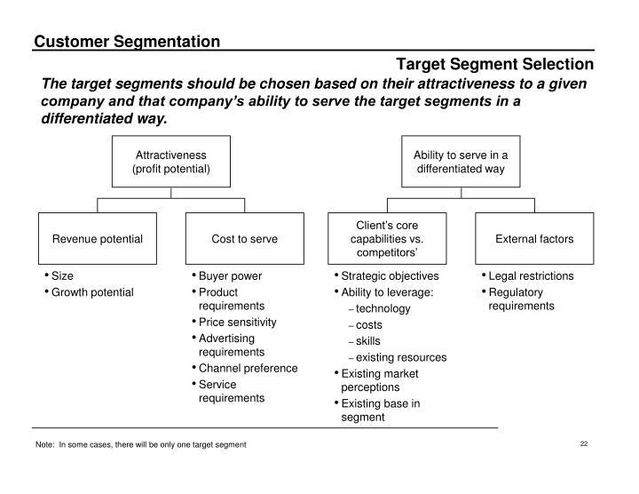 Target Segment Selection