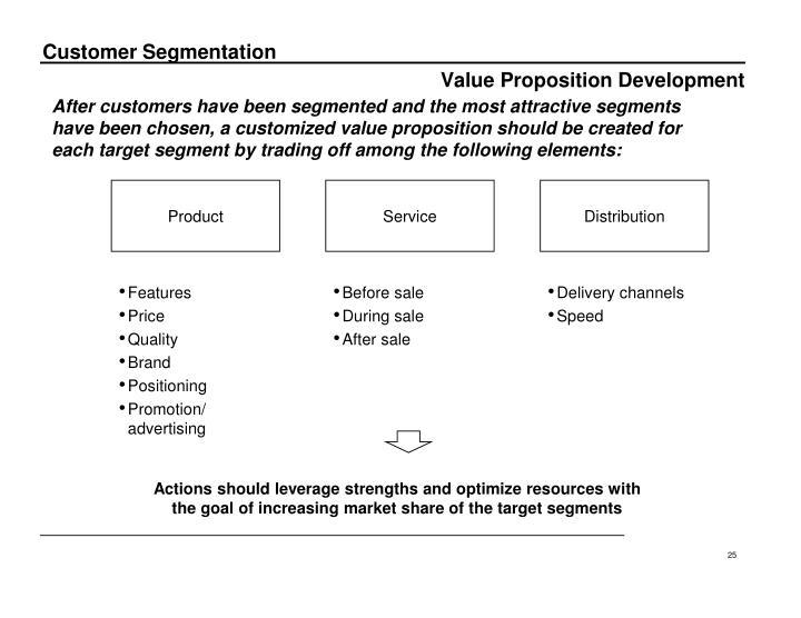 Value Proposition Development