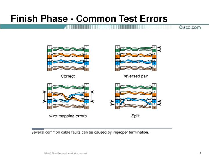 Finish Phase - Common Test Errors