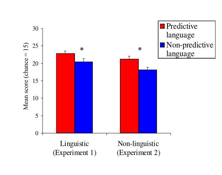 Linguistic versus non-linguistic