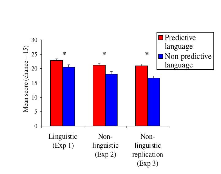 Non-linguistic replication