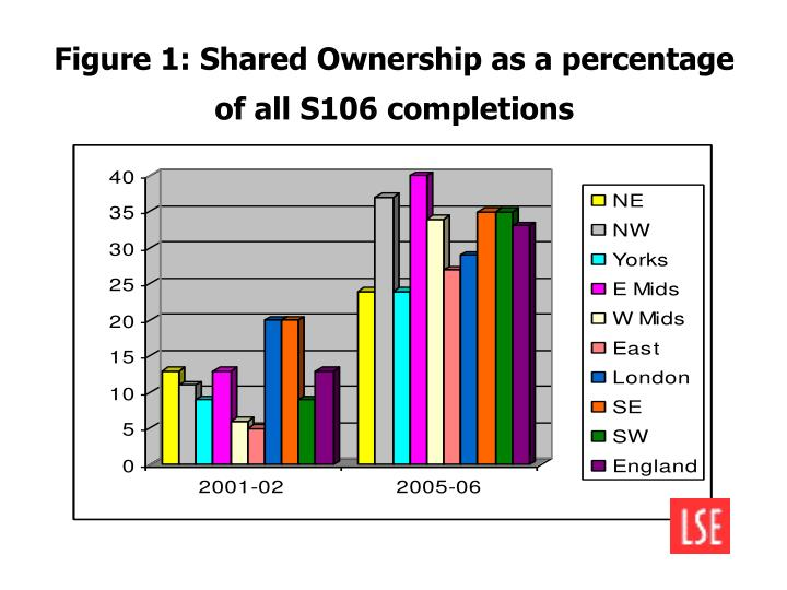 Figure 1: Shared Ownership as a percentage of all S106 completions