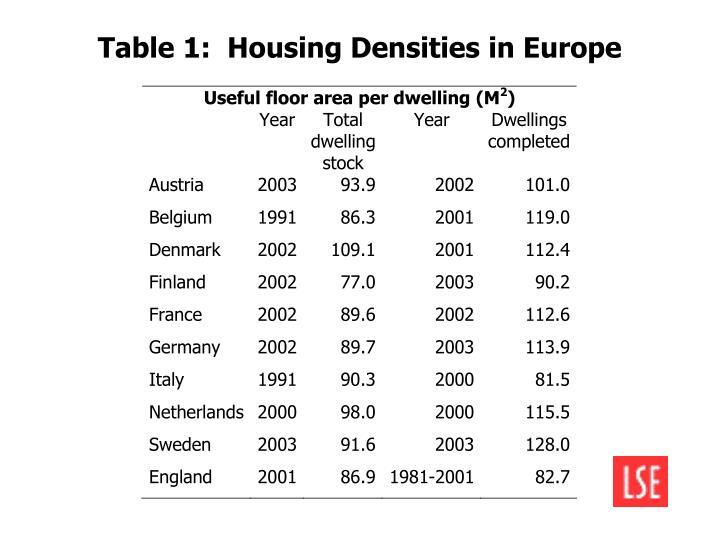 Table 1:  Housing Densities in Europe