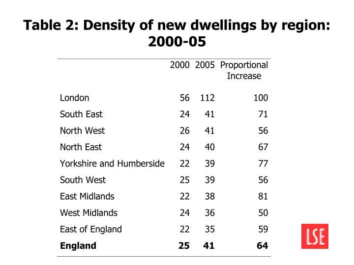 Table 2: Density of new dwellings by region: 2000-05