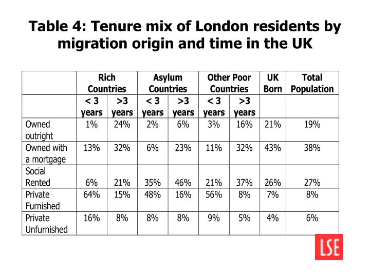 Table 4: Tenure mix of London residents by migration origin and time in the UK
