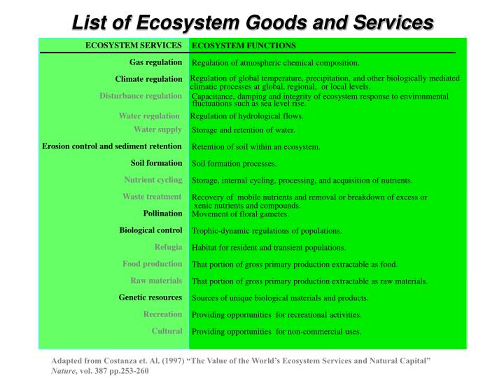 List of Ecosystem Goods and Services