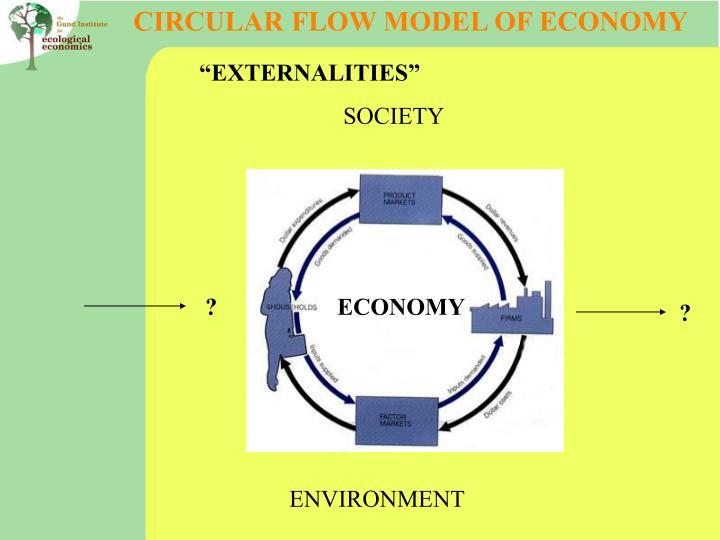CIRCULAR FLOW MODEL OF ECONOMY