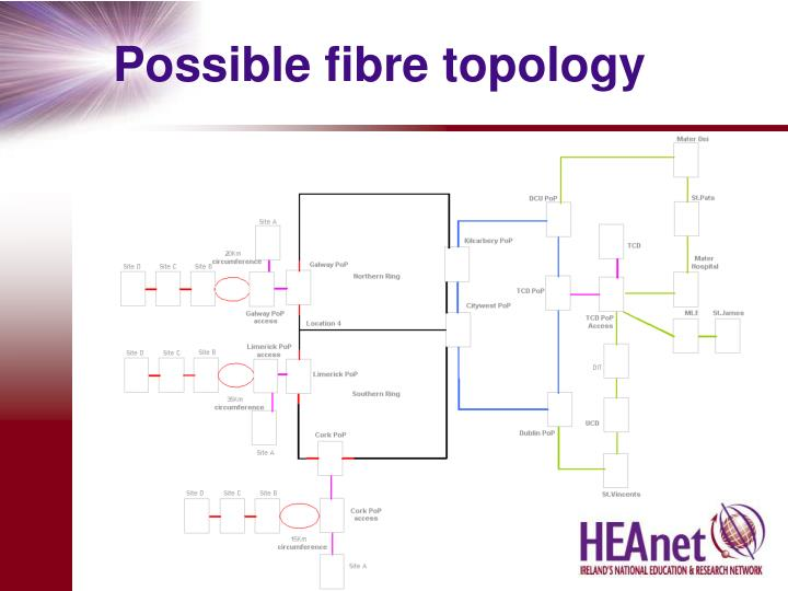 Possible fibre topology
