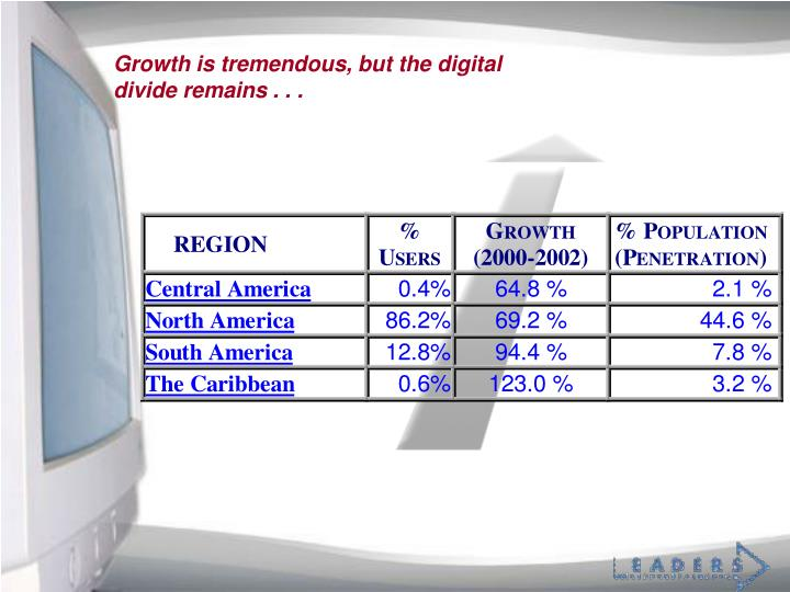 Growth is tremendous, but the digital divide remains . . .