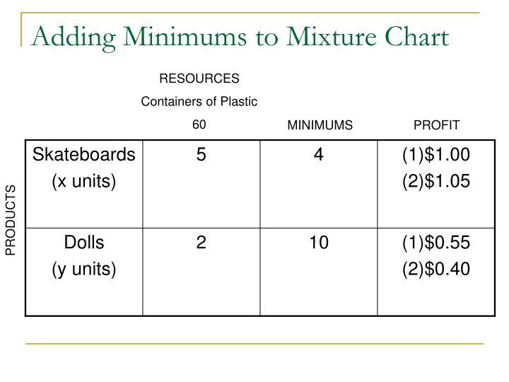 Adding Minimums to Mixture Chart