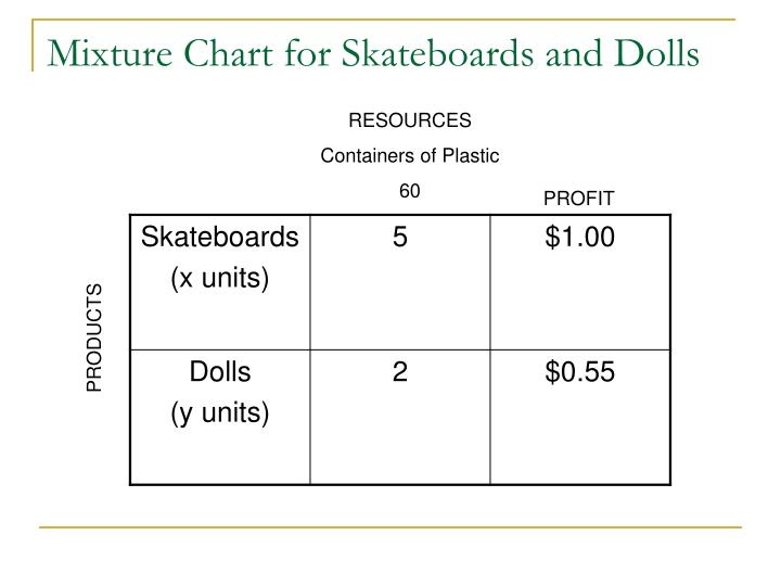 Mixture Chart for Skateboards and Dolls
