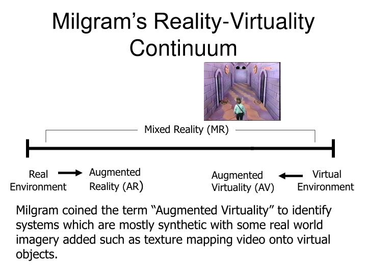 Milgram's Reality-Virtuality Continuum