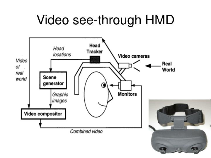 Video see-through HMD