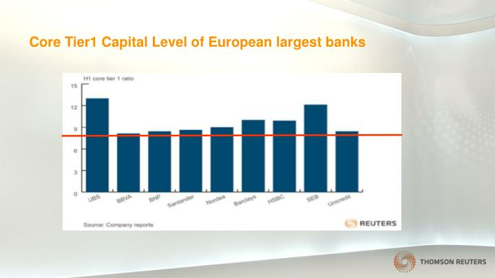 Core Tier1 Capital Level of European largest banks