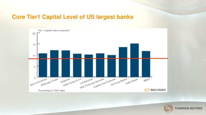 Core Tier1 Capital Level of US largest banks