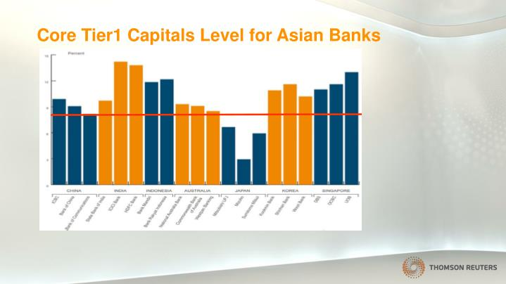 Core Tier1 Capitals Level for Asian Banks