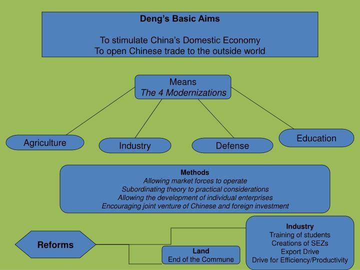 Deng's Basic Aims