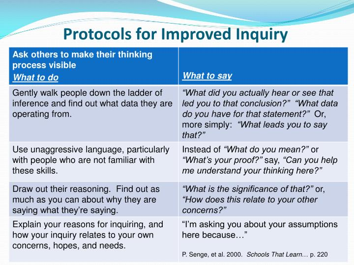 Protocols for Improved Inquiry