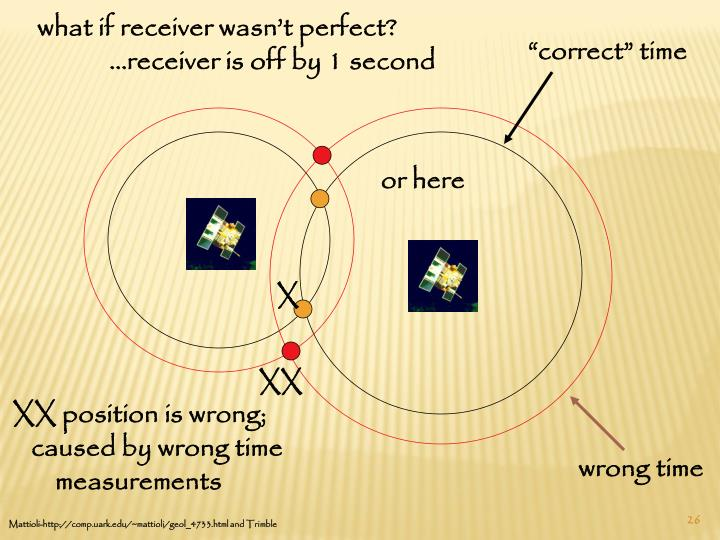 what if receiver wasn't perfect?