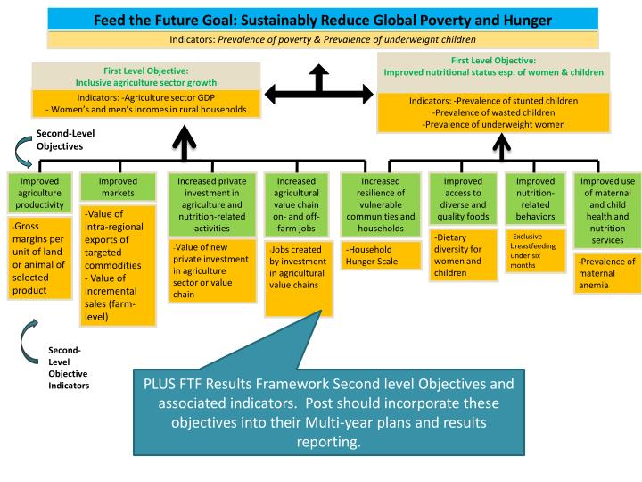 Feed the Future Goal: Sustainably Reduce Global Poverty and Hunger