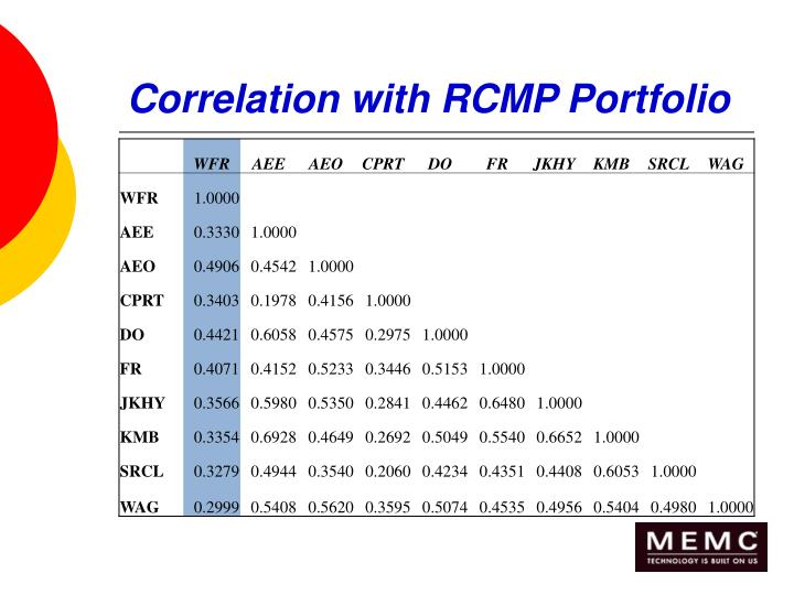 Correlation with RCMP Portfolio