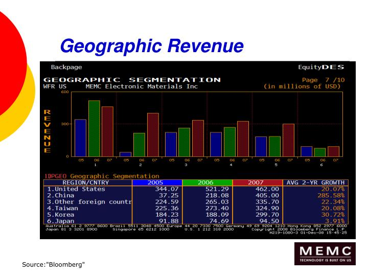 Geographic Revenue