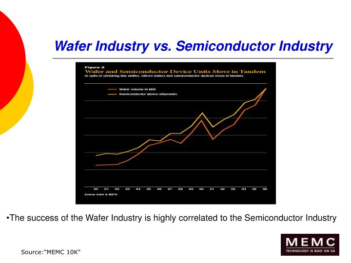 Wafer Industry vs. Semiconductor Industry