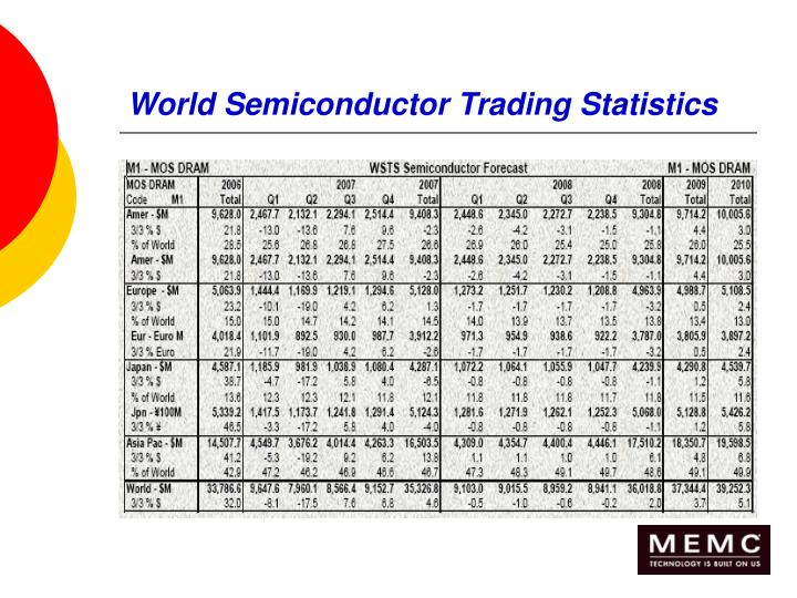 World Semiconductor Trading Statistics