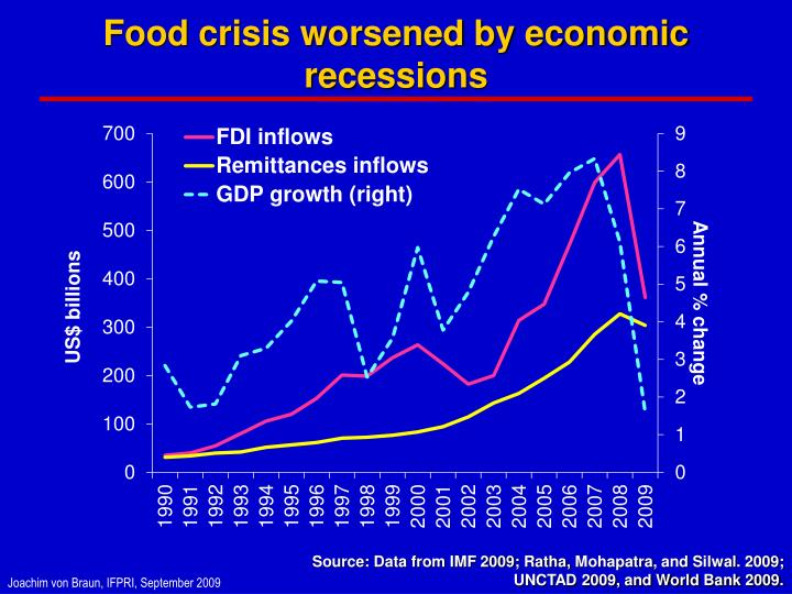 Food crisis worsened by economic recessions