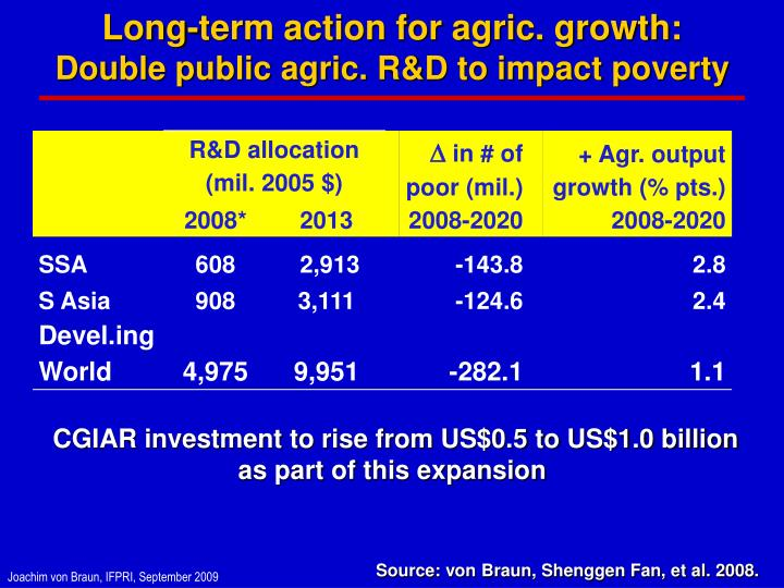 Long-term action for agric. growth: