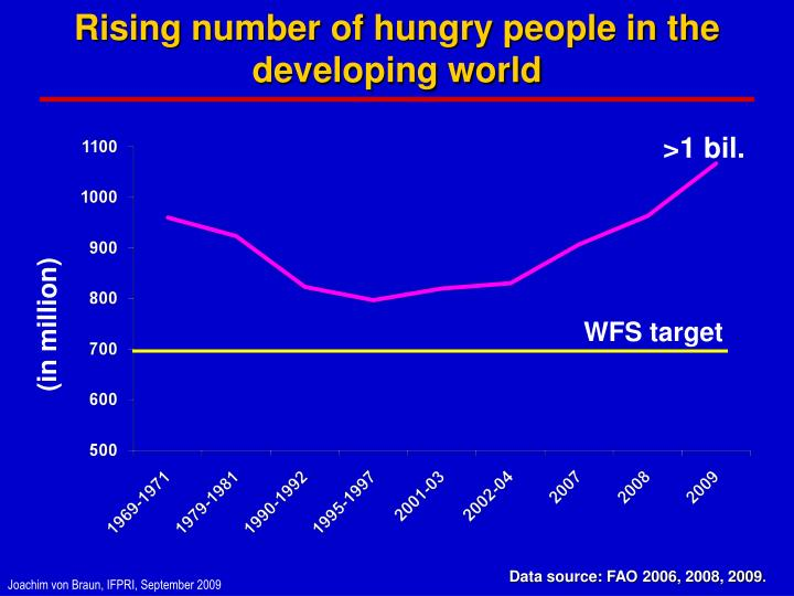 Rising number of hungry people in the developing world