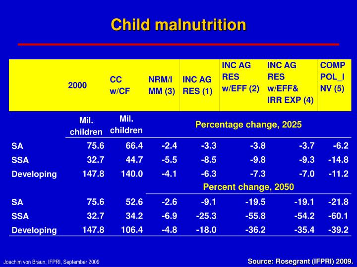 Child malnutrition