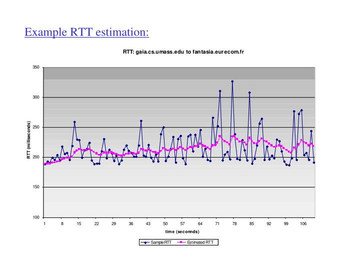 Example RTT estimation: