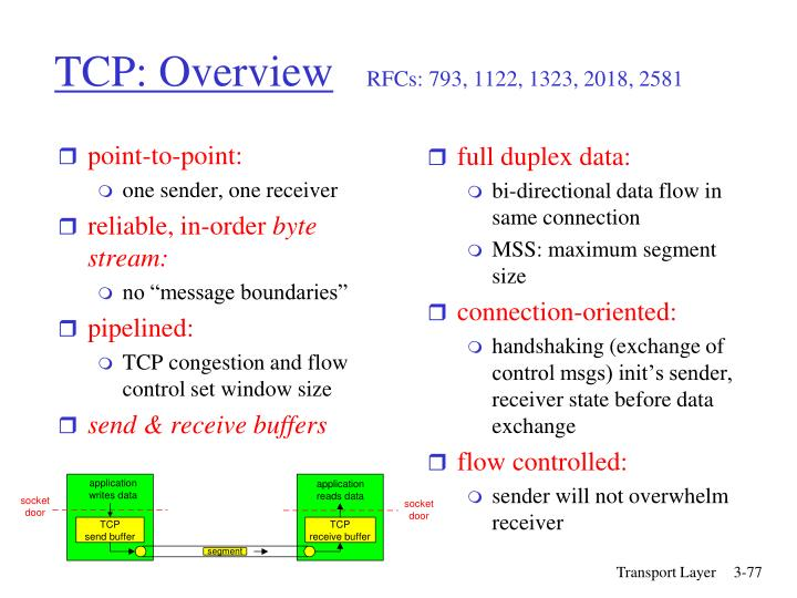 full duplex data: