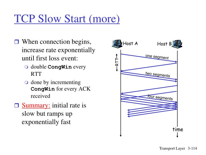 When connection begins, increase rate exponentially until first loss event: