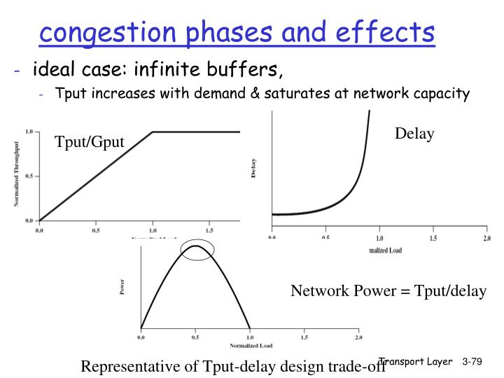 congestion phases and effects