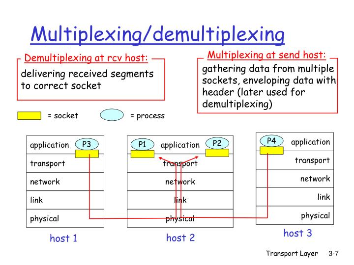Multiplexing at send host: