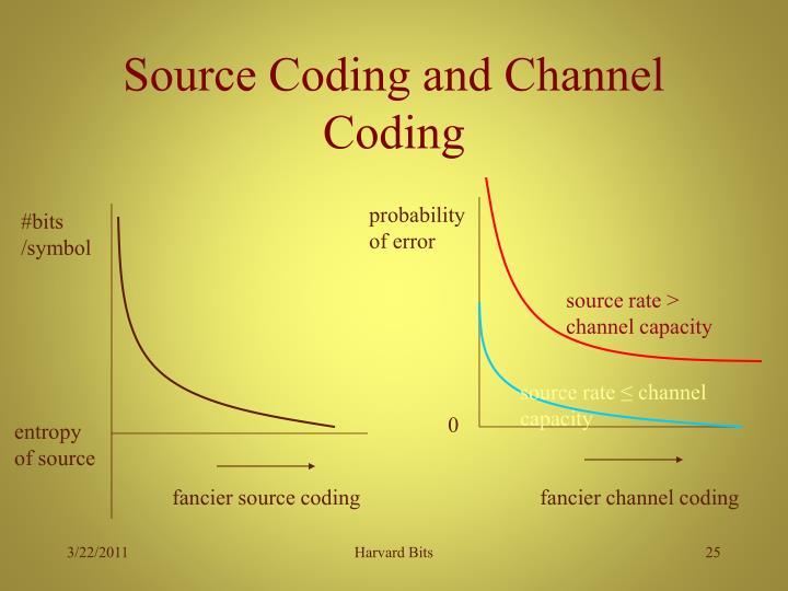 probability of error