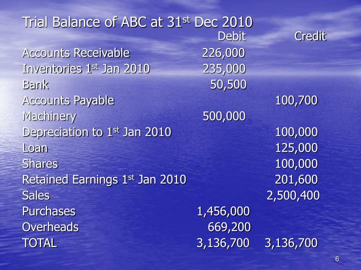 Trial Balance of ABC at 31