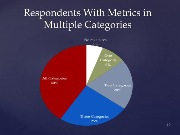 Respondents With Metrics in Multiple Categories