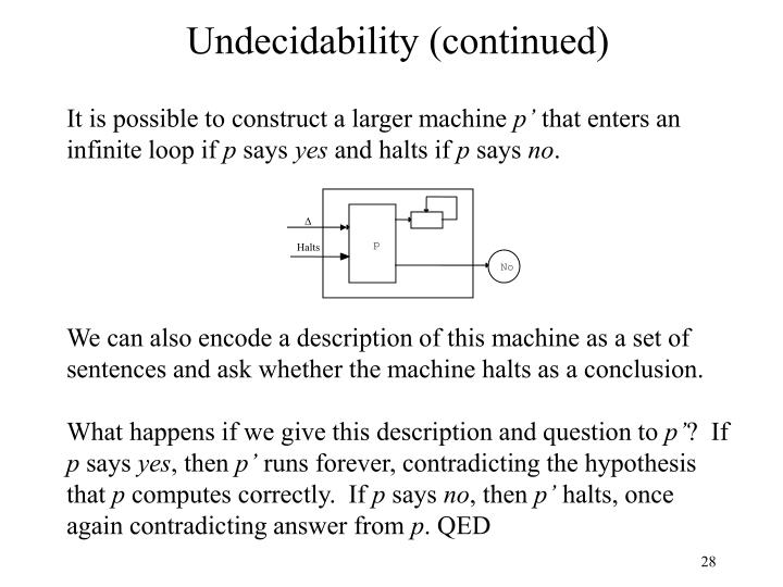 Undecidability (continued)