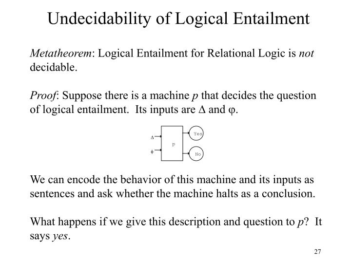 Undecidability of Logical Entailment