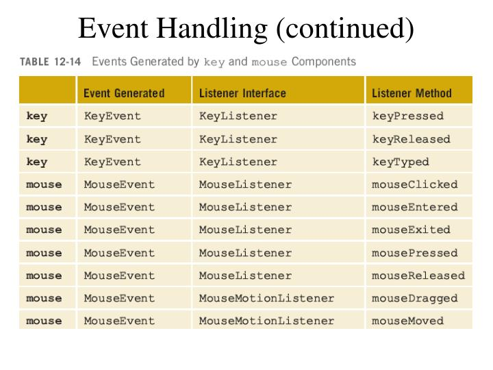 Event Handling (continued)