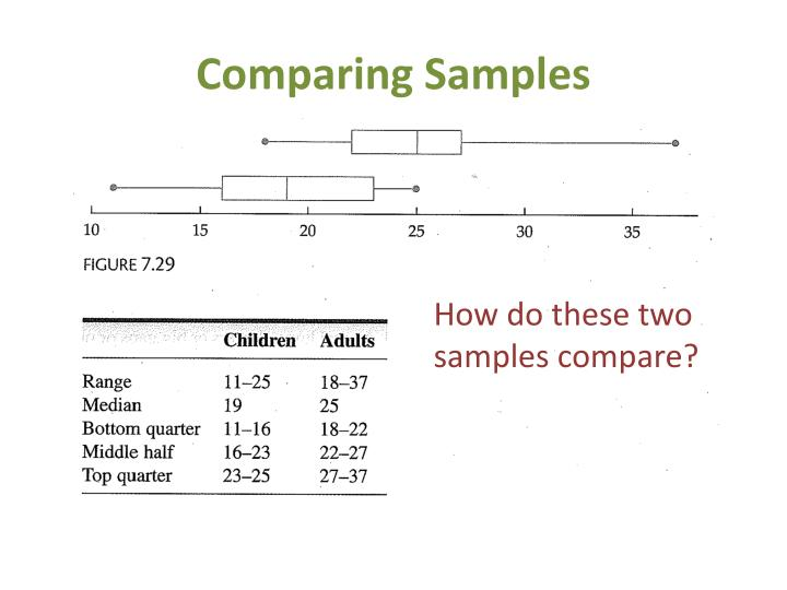 Comparing Samples